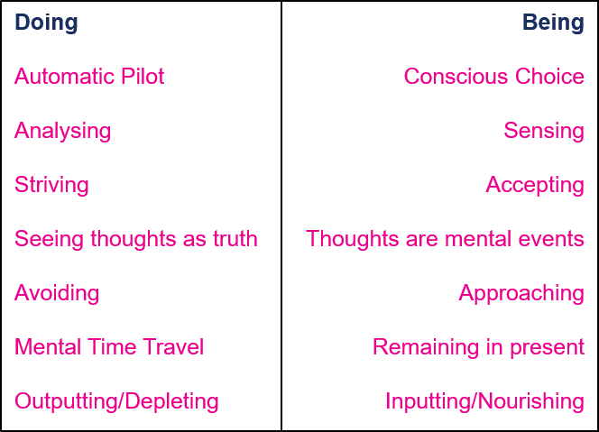 Being vs Doing, Resilience Engine