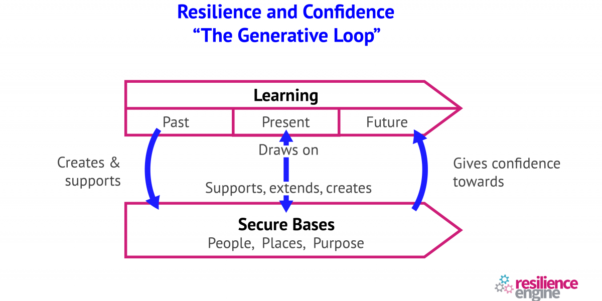 """Resilience and Confidence, """"The Generative Loop"""""""