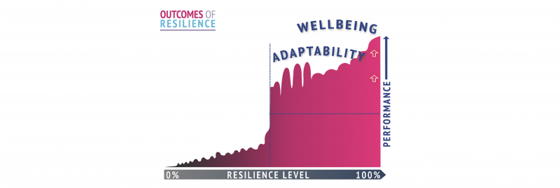 How resilience coaching makes the difference